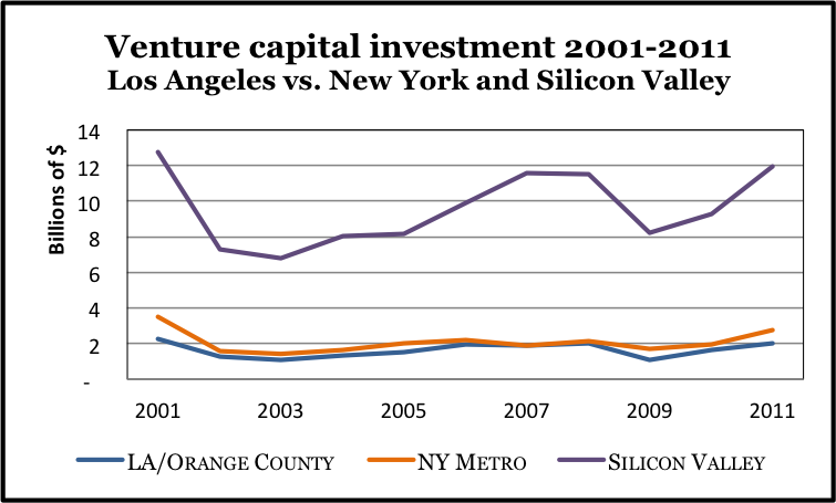 LA venture capital investment vs SF NY
