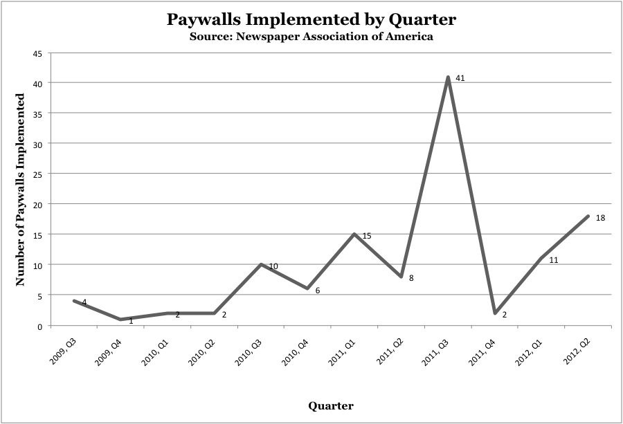 Paywall Adoption by Quarter