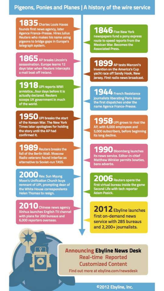 Infographic: A history of the wire service