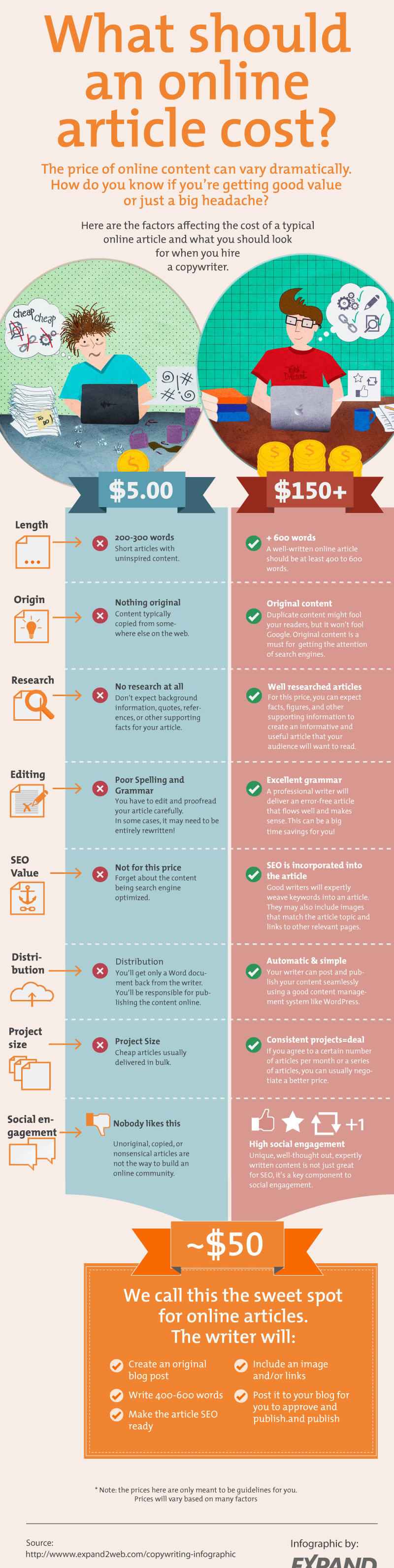 copywriting-infographic-expand2web