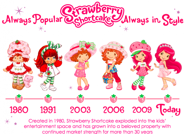 What Marketers Can Learn From The Evolution of Care Bears & Strawberry Shortcake