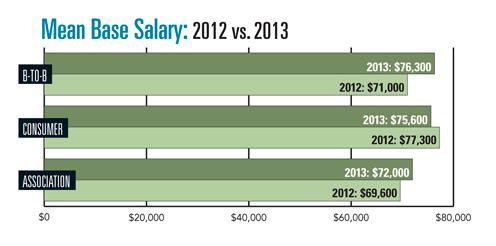 Executive editor pay rates