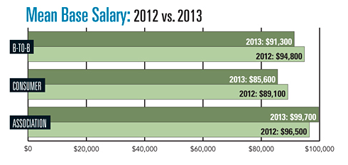 Editor-in-chief Pay Rates