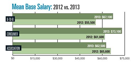 Senior editor pay rates